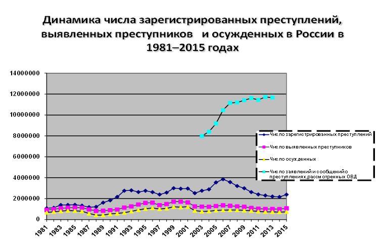 Динамика зарег прест.1981-2015